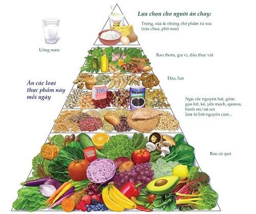 Tháp dinh dưỡng cho người ăn chay